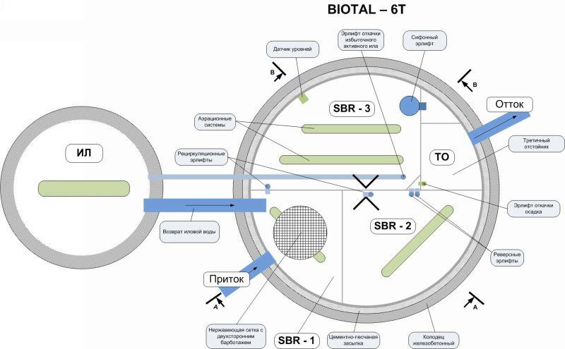 Септик Биотал Biotal 6 схема